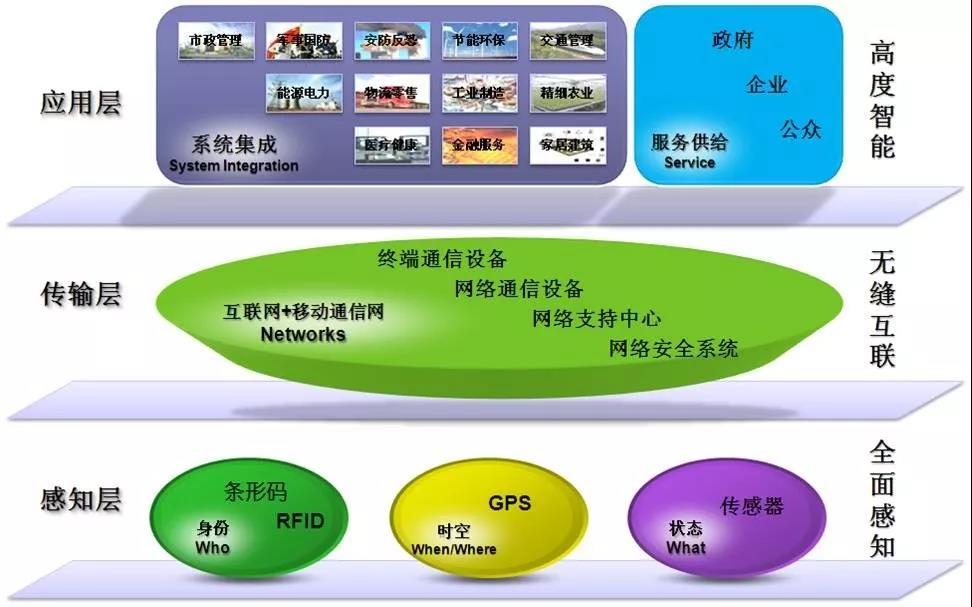 物联网架构及应用初探
